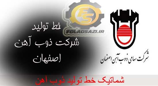 خط تولید شرکت ذوب آهن اصفهان