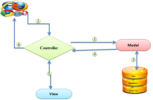 مراحل اجرا شدن دستور در الگوی Model–view–controller (MVC)