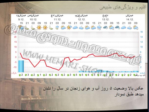 معرفی اقلیم زنجان
