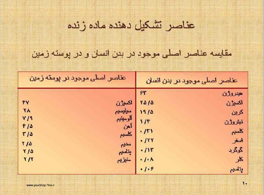 دانلود جزوه کامل مبانی بیوشیمی در قالب pdf انتشارات دانشگاه تهران