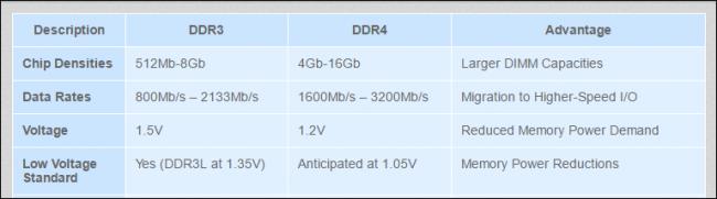 مقایسه سرعت کلاک رم های DDR3 و DDR4