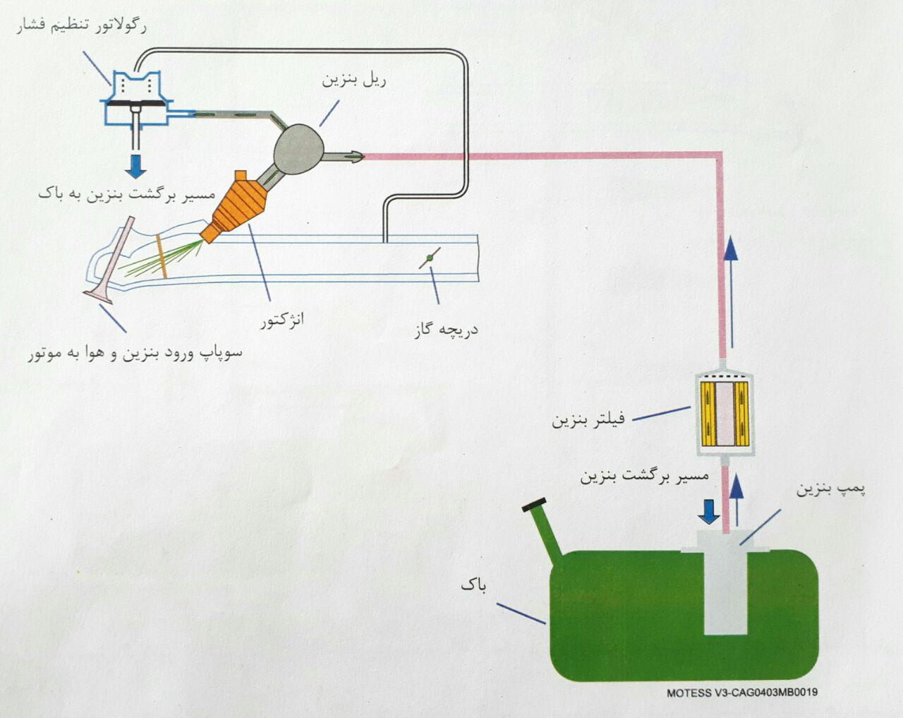 سیستم سوخت رسانی با رگولاتور کاهش متغیر فشار بنزین