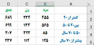 جدول اطلاعات