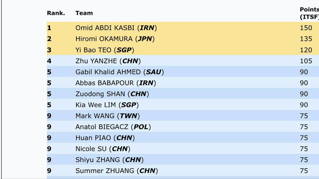 کسب سهمیه مسابقات جهانی توسط ایران