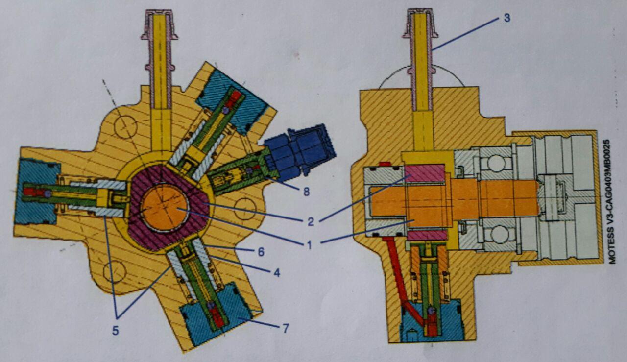 پمپ مکانیکی پرفشار