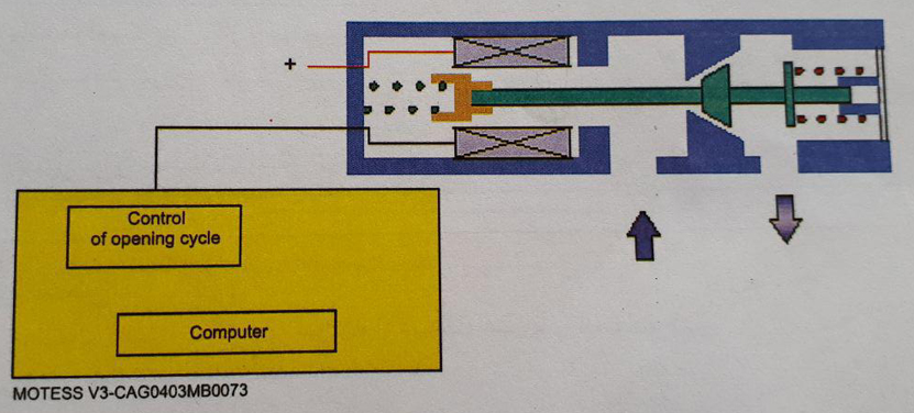 شیر الکترومغناطیسی با یک کویل