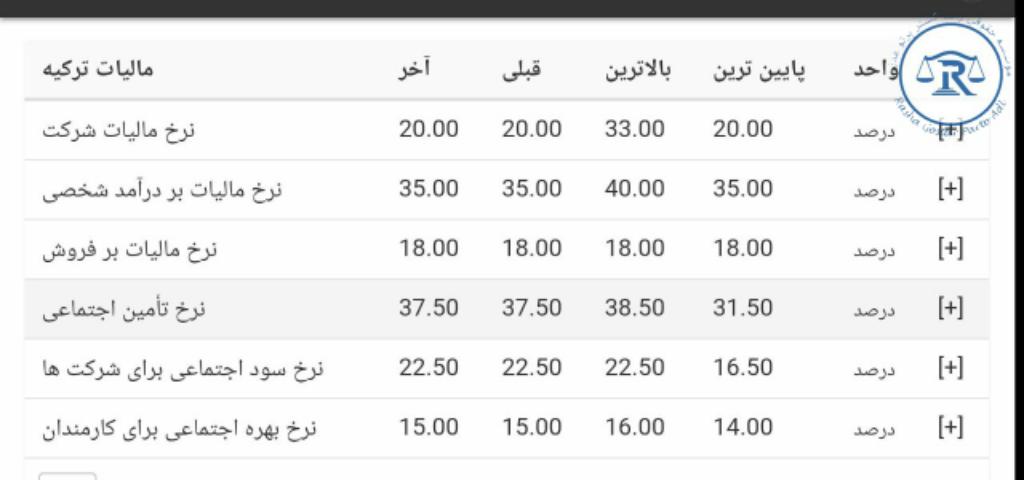 جدول مالیات در ترکیه