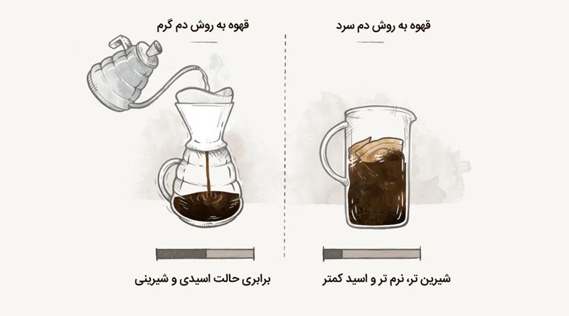 دانستنیهایی جالب برای نوشیدن قهوه سرد در زمستان