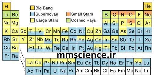 عناصر چطور به وجود آمدند