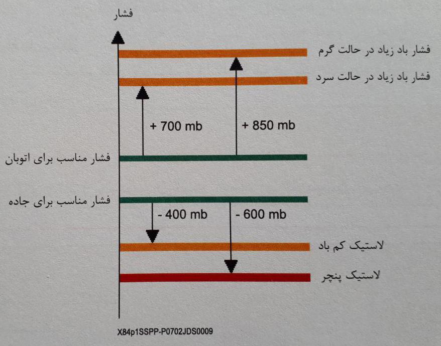 کنترل فشار باد لاستیک ها