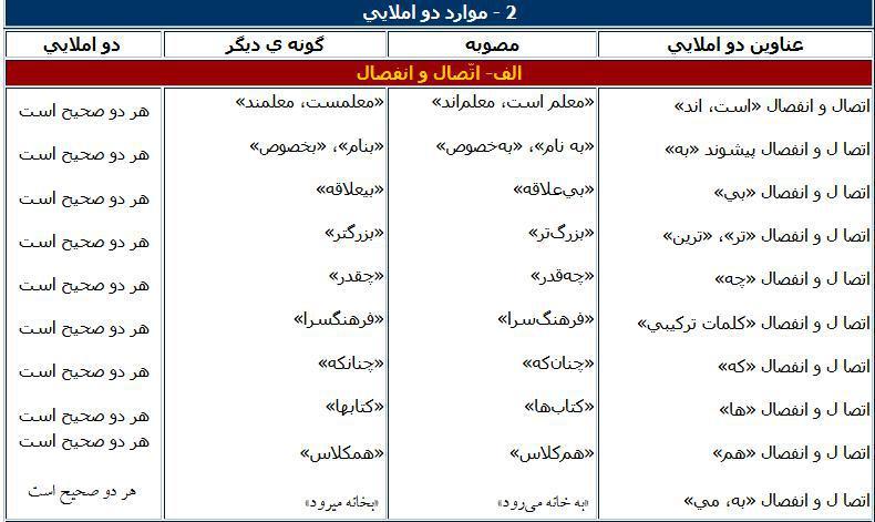 شیوهنامهی تصحیح املای فارسی