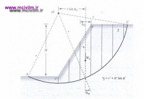 سطح گسیختگی آزمایشی در تحلیل پایداری با استفاده از روش معمولی قطعه
