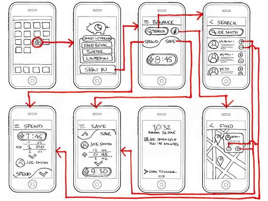 وایر فریم کجای طراحی استفاده میشود
