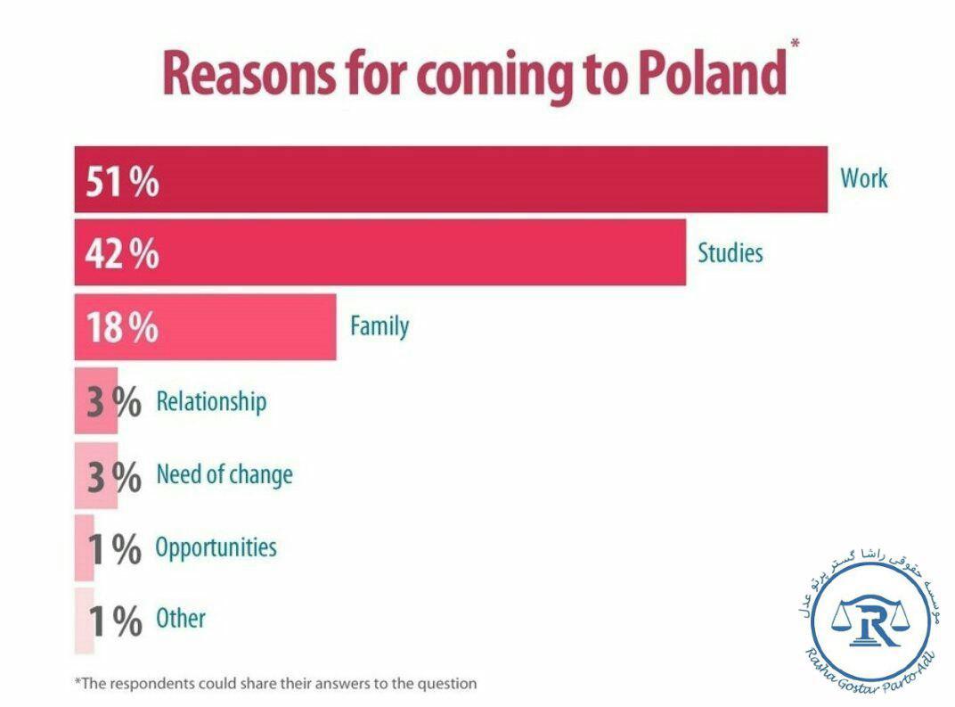 نمودار دلایل مهاجرت به لهستان