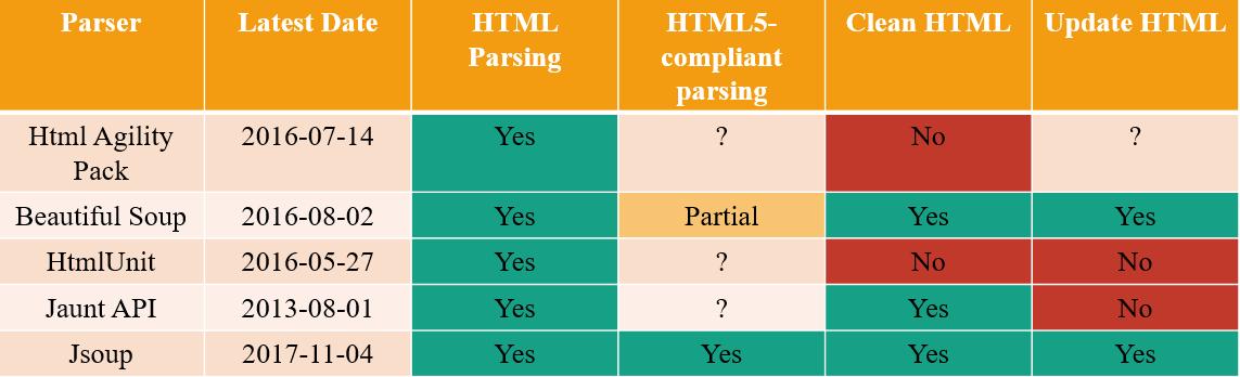 مقایسه پارسرهای HTML