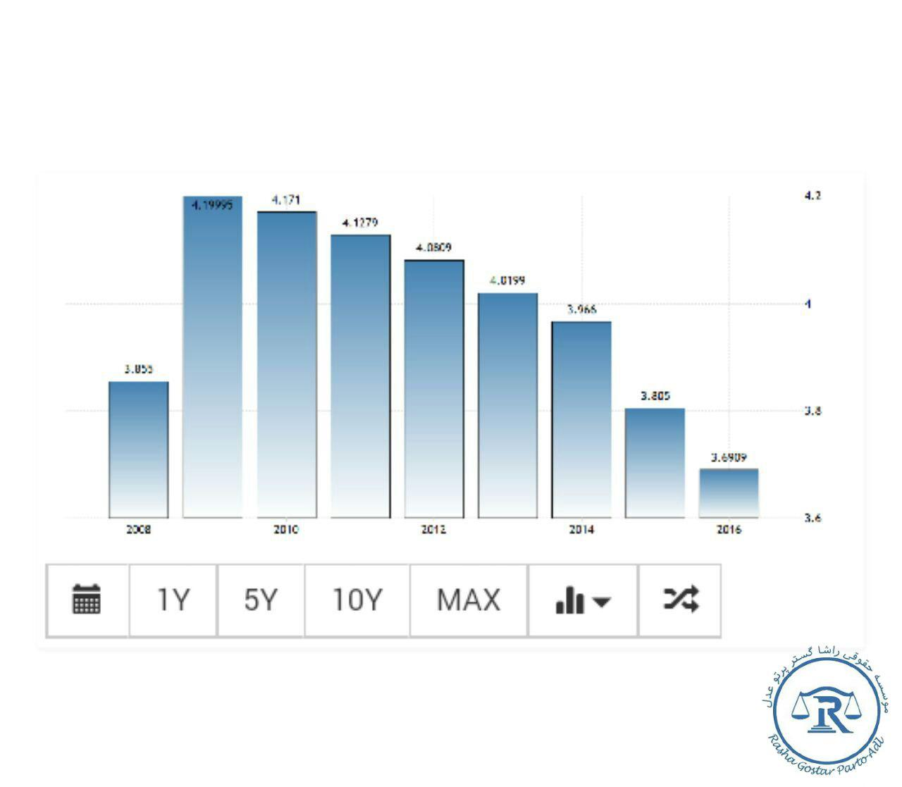 نمودار نرخ بیکاری در امارات متحده عربی