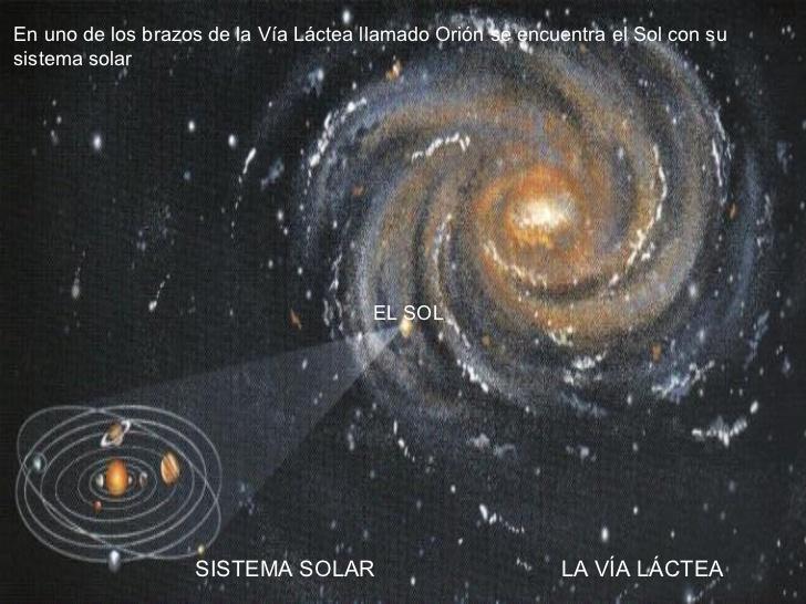 موقعیت کهکشان راه شیری در فضا