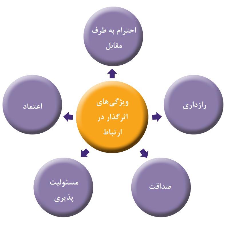 ویژگیهای شخصیتی اثرگذار در ارتباط