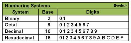 سیستم های عدد نویسی در کامپیوتر