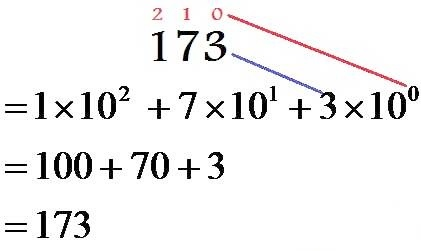 نحوه نمایش عدد در سیستم دهدهی یا Decimal