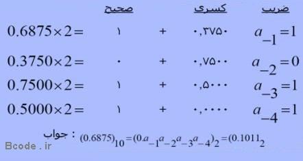 تبدیل اعداد اعشاری به دودویی