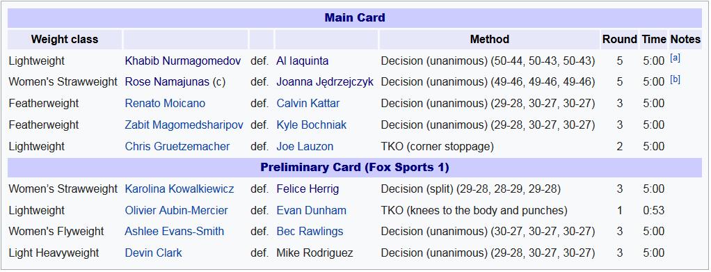 نتایج رویداد :  UFC 223:Khabib Vs Al Iaquinta