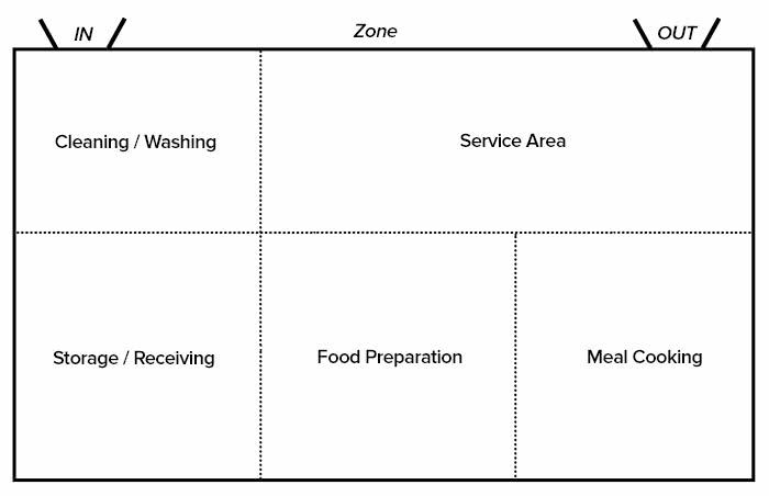 چیدمان منطقه ای آشپزخانه تجاری