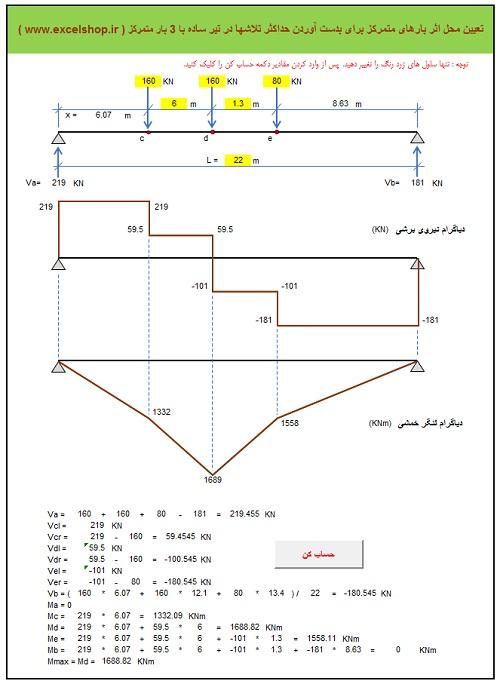 برنامه تحت اکسل تعیین محل اثر بارهای متمرکز برای بدست آوردن حداکثر تلاشها در تیر ساده