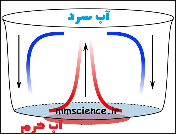 جریان همرفتی فیزیک دهم