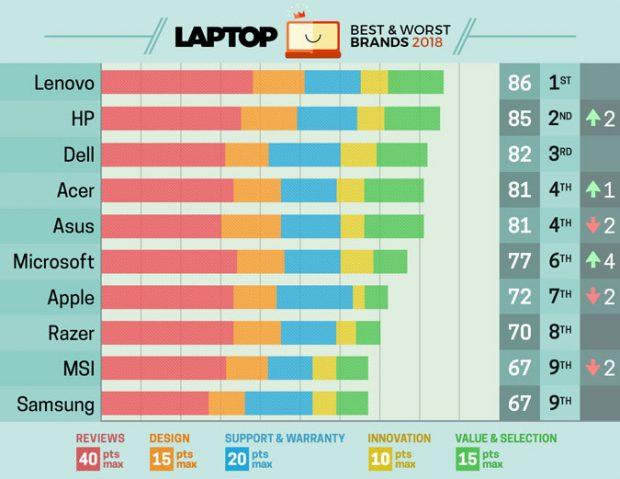 بهترین برندهای لپ تاپ