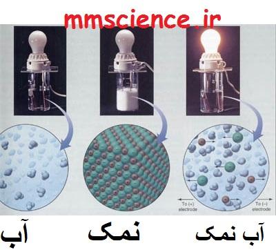 آزمایش رسانایی انواع محلول ها