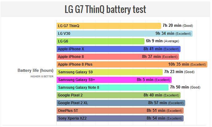ال جی جی 7 (LG G7)