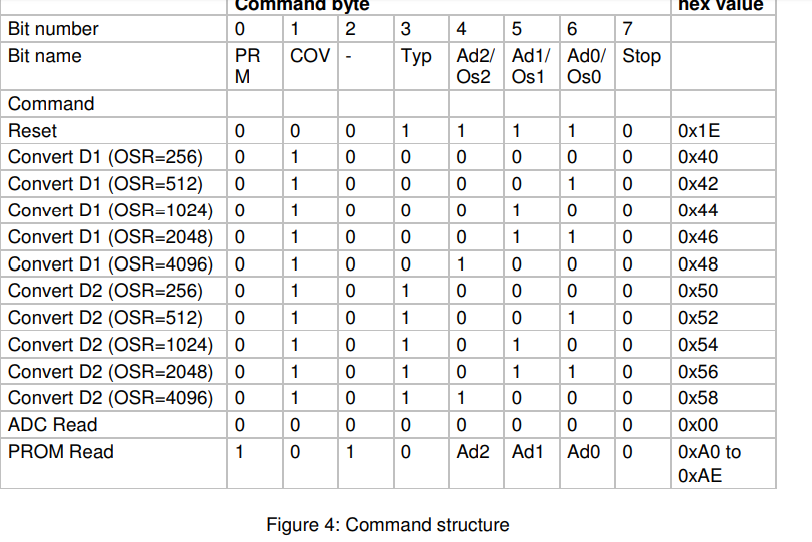 CCS :: View topic - prom ms5611 i2c reading