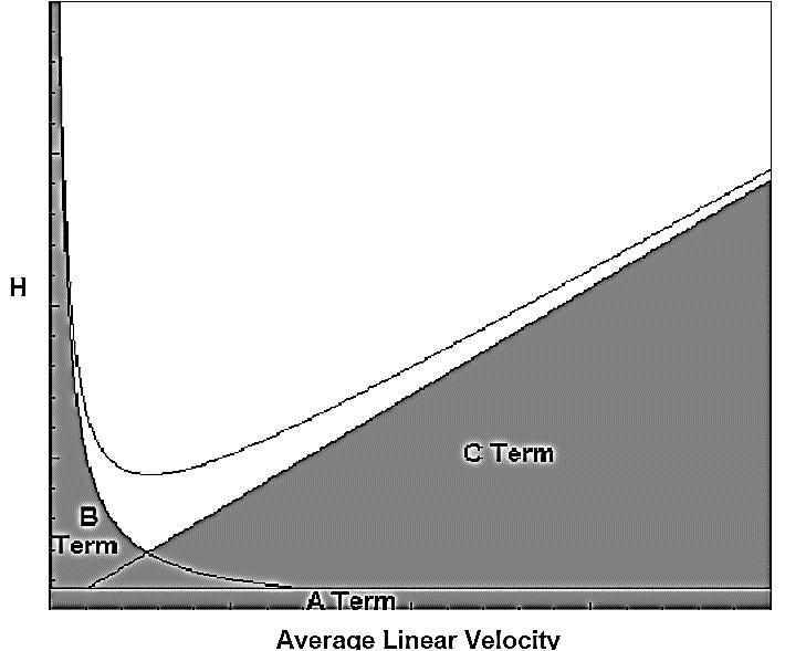 نمودار واندیمر