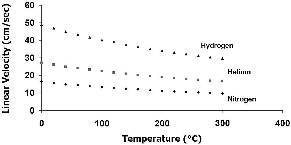 ویسکوزیته گاز حامل