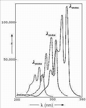 حداکثر جدب مولکول (λmax)