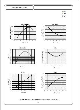 منحنی 6 گانه طرح اختلاط آسفالت
