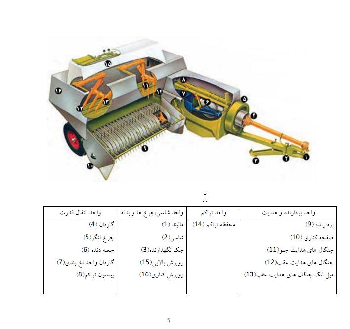 تنظیمات و عیب یابی بیلر ها - مکانیک ماشین های کشاورزی تعمیر بیلر