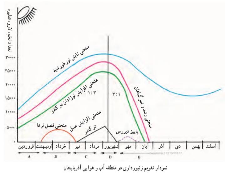 نمودار تقویم زنبورداری در منطقه آب و هوایی آذربایجان