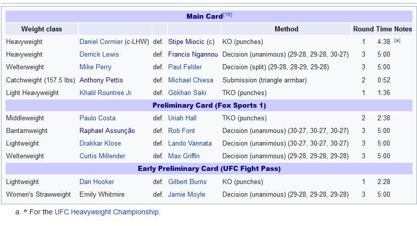 نتایج رویداد :  UFC 226: Miocic vs. Cormier