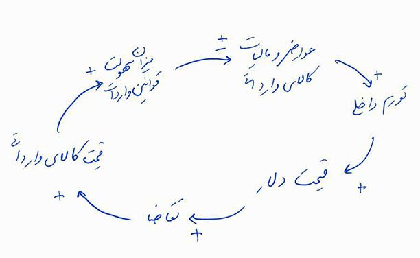ترسیم دیاگرام علت و معلول (2)