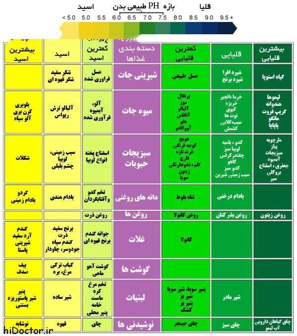 لیست غذاهای اسیدی و قلیایی