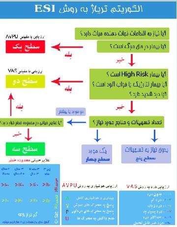 پوستر الگوریتم تریاژ به روش ESI