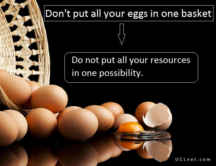 """Don't put all your eggs in one basket"" Proverb meaning"