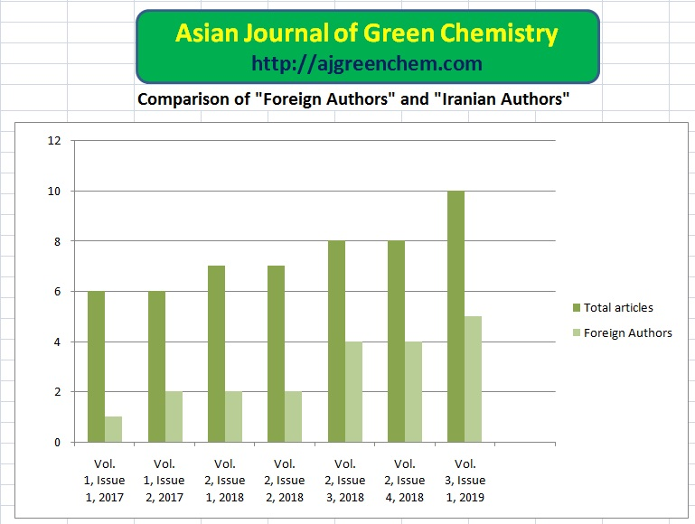 Asian Journal Of Green Chemistry Guide For Authors