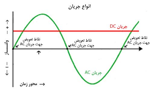 جریان AC و DC|جریان الکتریکی|جریان مستقیم|جریان متناوب