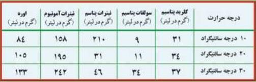 جدول تاثیر درجه حرارت بر میزان حلالیت کودها