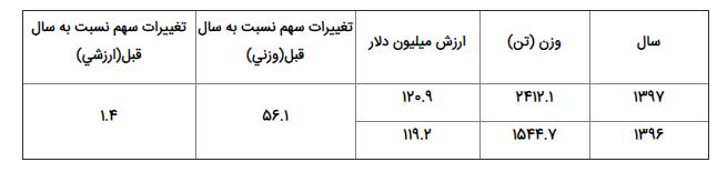 میزان صادرات فرش دستباف ايران در پنج ماهه نخست سال1397