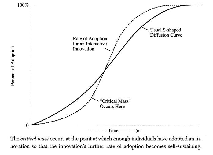 نوآوری و جمعیت بحرانی