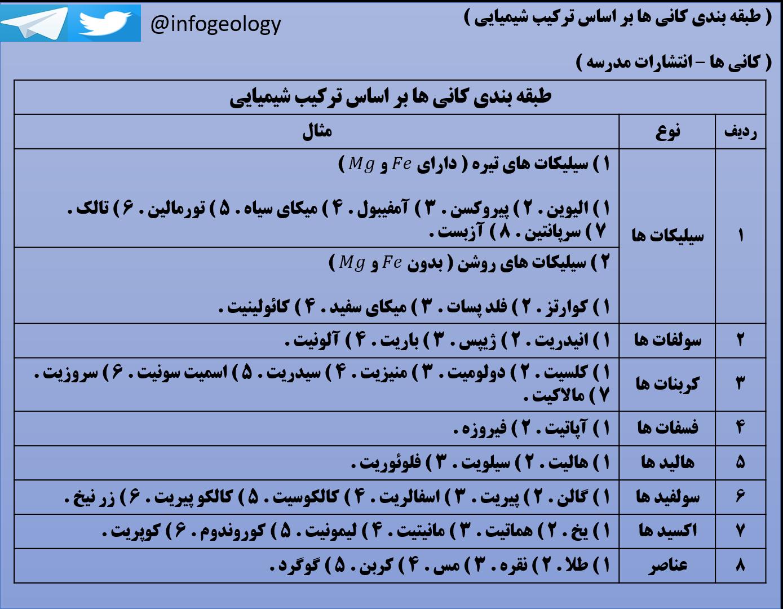 111 - جدول طبقه بندی کانی ها بر اساس ترکیب شیمیایی .